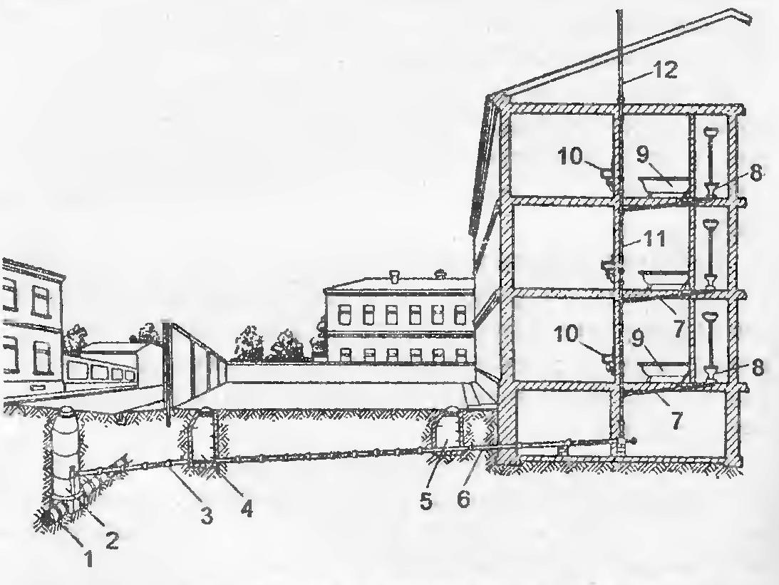 Схема устройства централизованной канализации здания: 1 - уличная канализационная труба; 2 - городской колодец; 3...